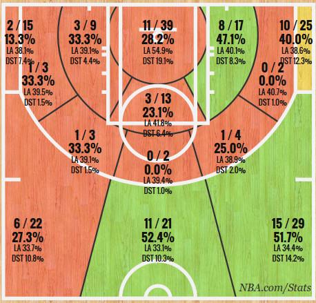Delly Shot Chart