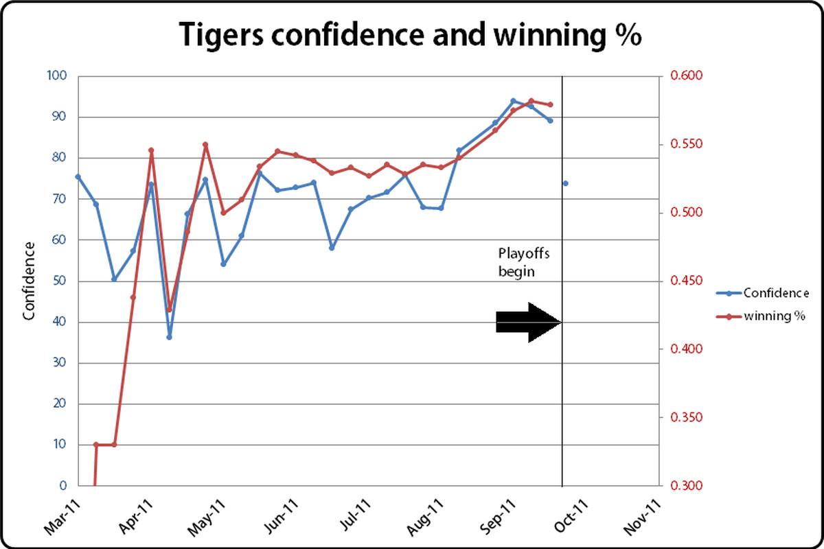 ALDS confidence poll