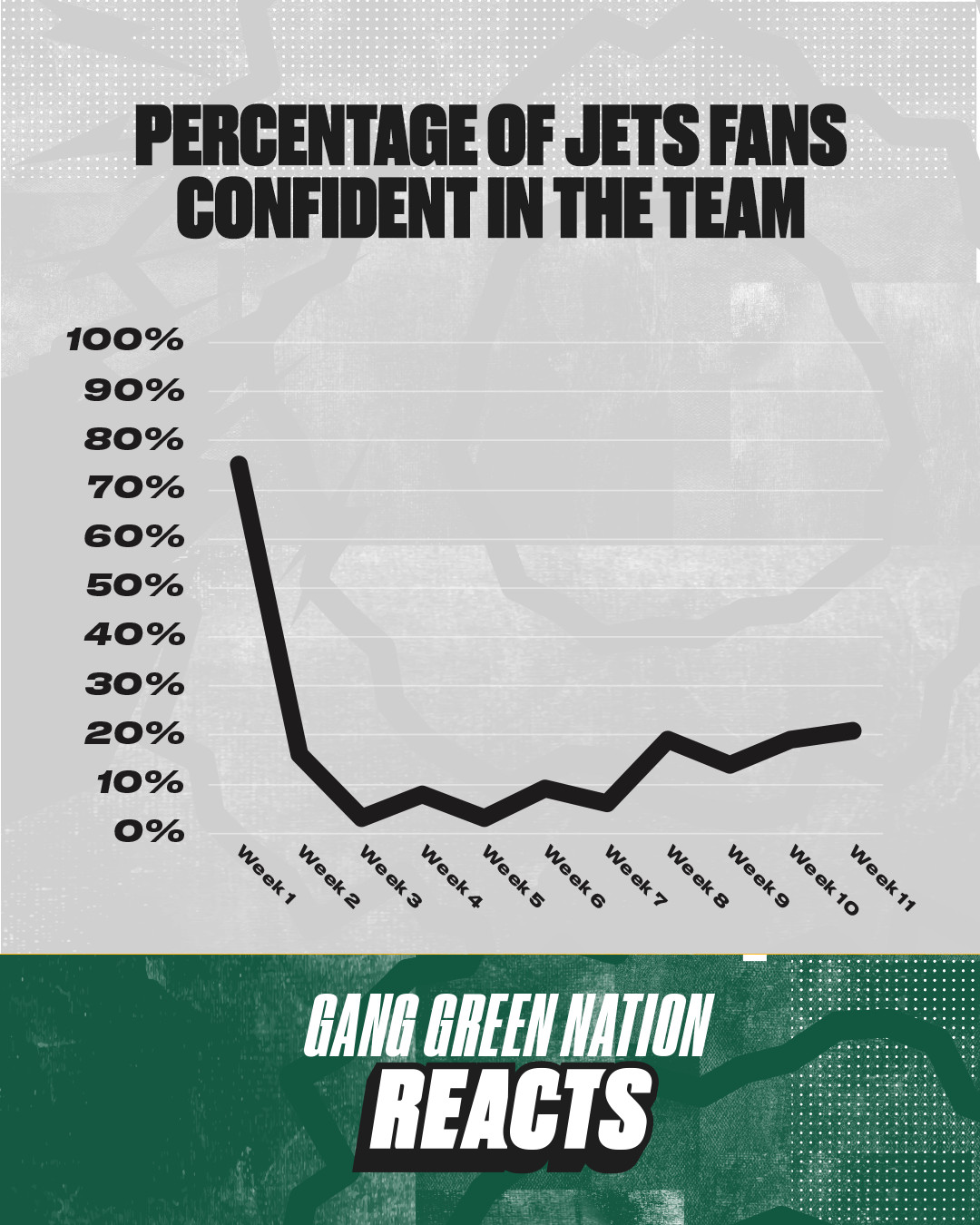 Jets fan confidence at 21% after bye week - Gang Green Nation