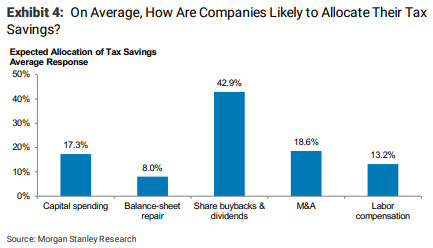Analyst survey of how companies will spend their tax savings.