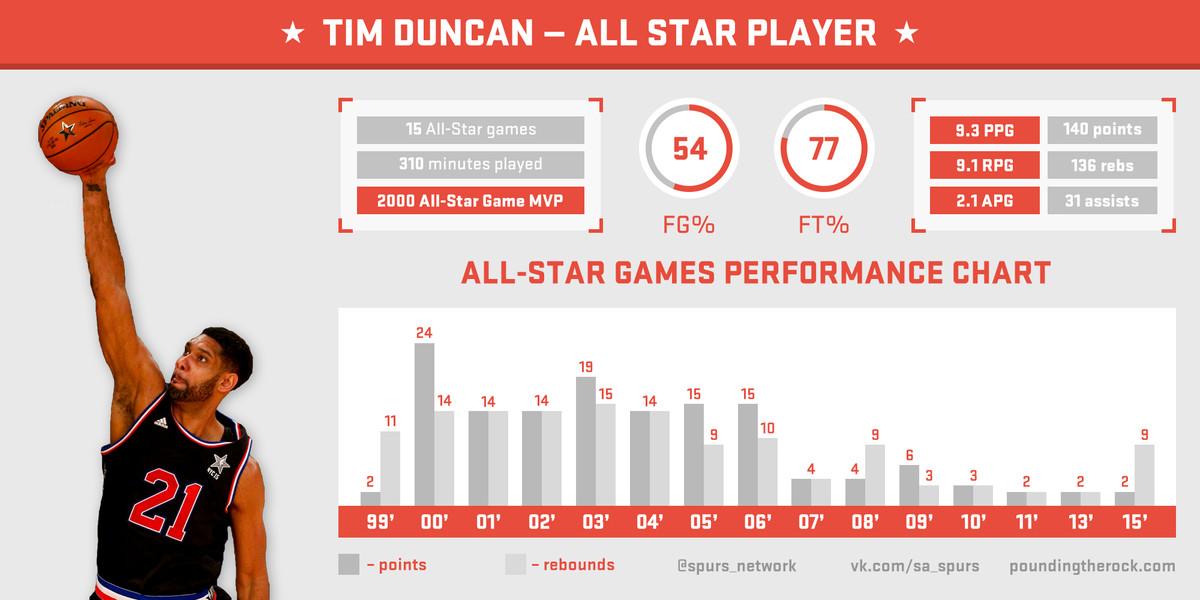 Duncan All-Star