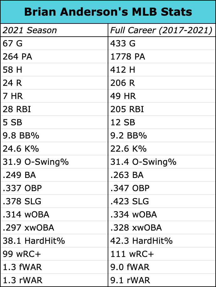 Brian Anderson's MLB stats, comparing the 2021 season to his full career