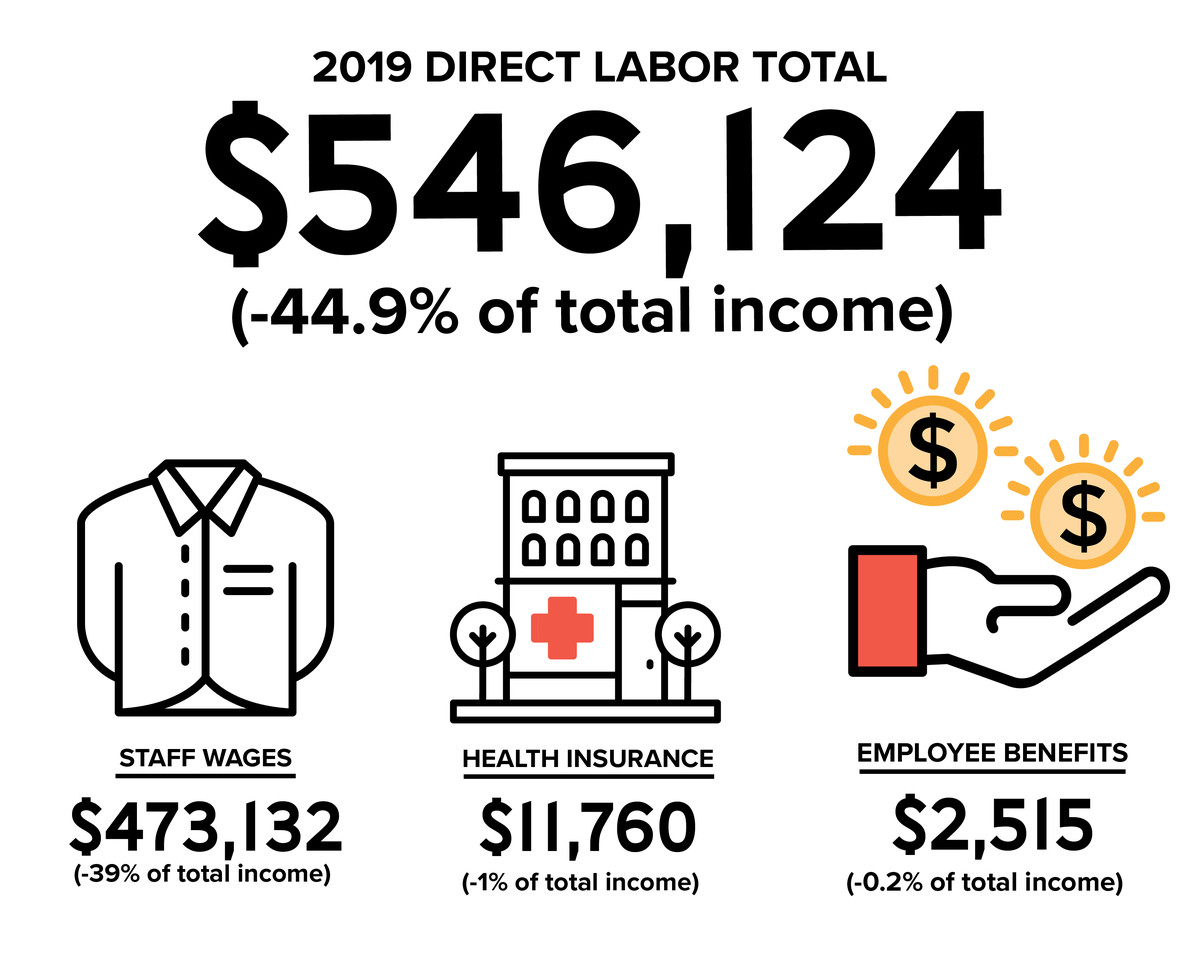 Total expenditures for direct labor were $546,124 in 2019, representing -44.9% of total income. Broken down, the specific costs were: Staff wages, $473,132 (-39% of total income); Health insurance, $11,760 (-1% of total income); Employee benefits, $2,515 (-0.2% of total income).
