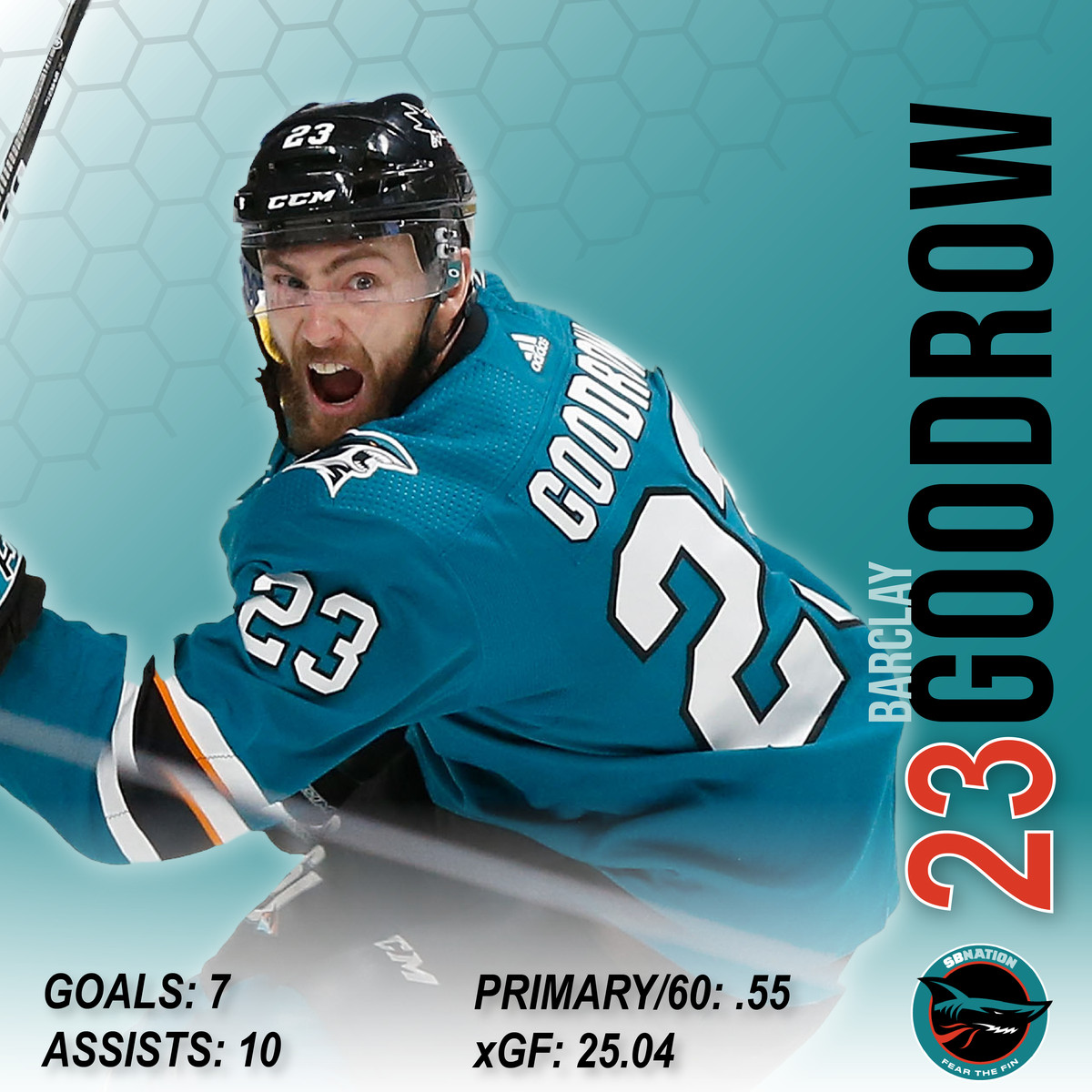 cheap for discount 6f33d abe7b 2018-19 San Jose Sharks Season Review: Barclay Goodrow's ...