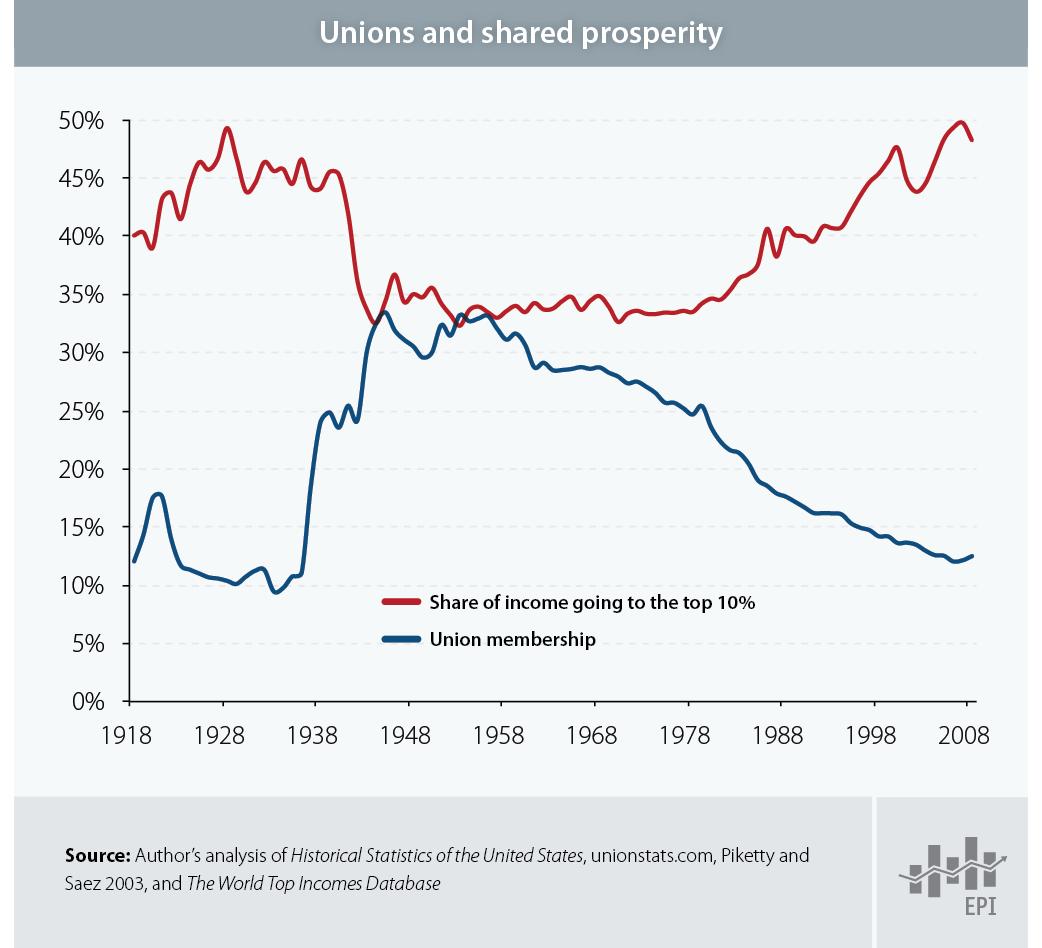 Unions inequality