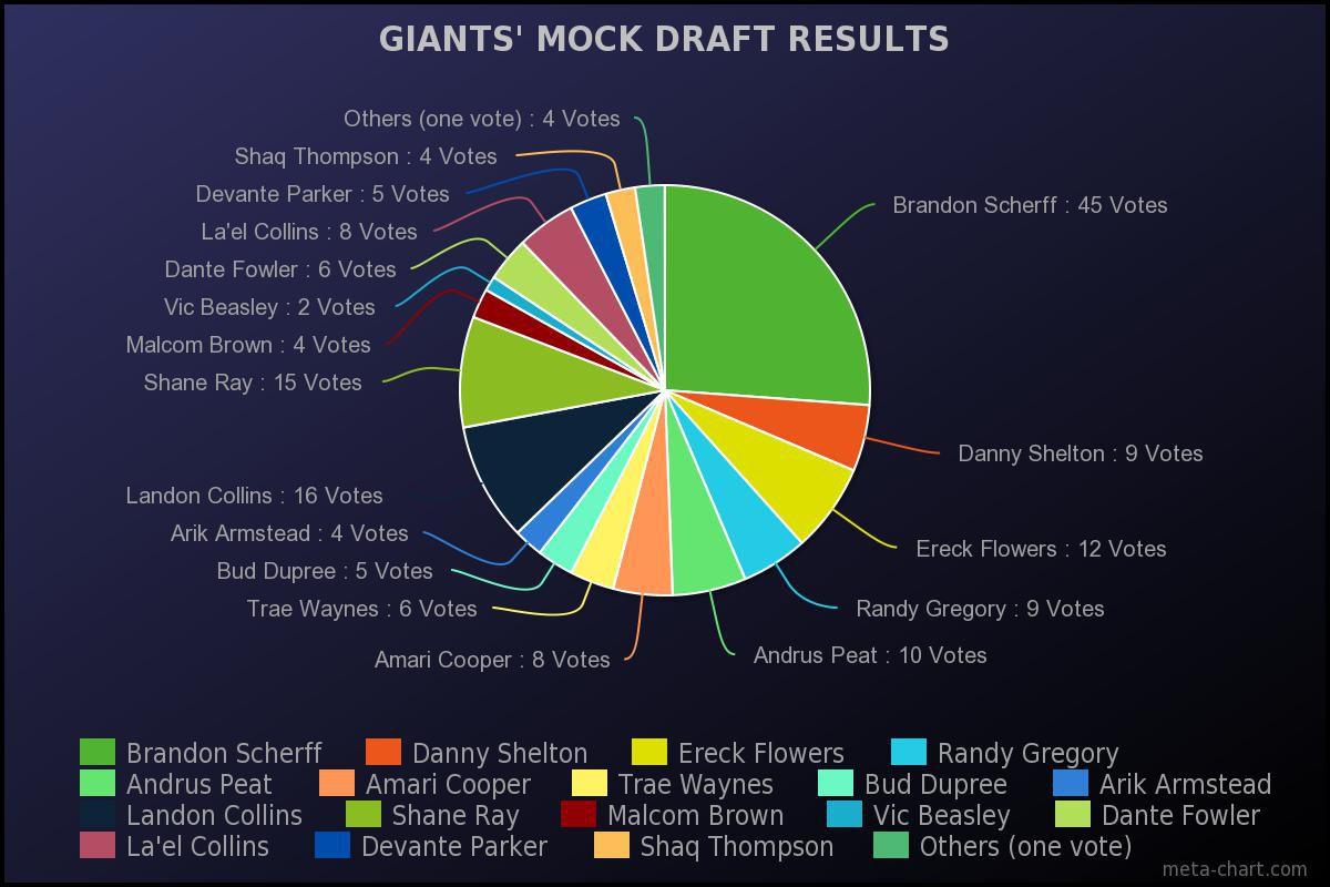 mock chart updated