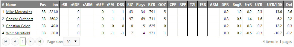 Table of advanced defensive stats for Royals 3B courtesy of FanGraphs.com