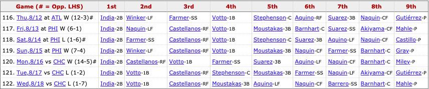 Reds most recent lineup: India (2B), Votto (1B), Castellanos (RF), Moustakas (3B), Aquino (LF), Naquin (CF), Barrero (SS), Barnhart (C), Pitcher's spot.