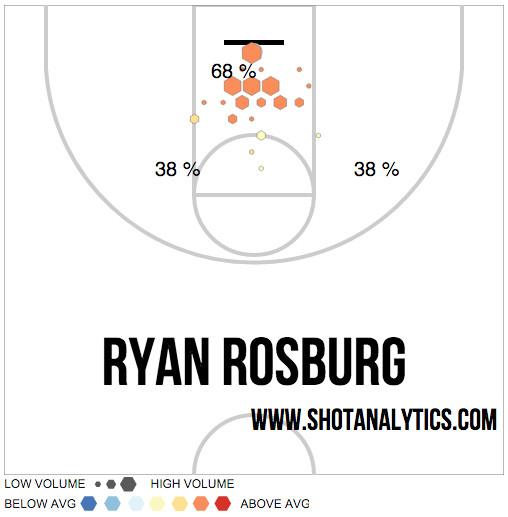 Ryan Rosburg 2016 Shot Chart