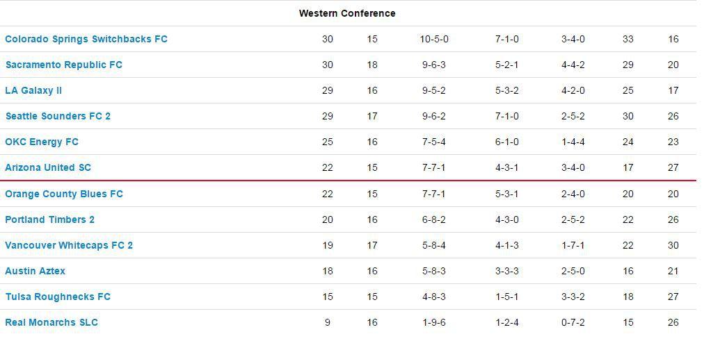 USL Standings 7-5