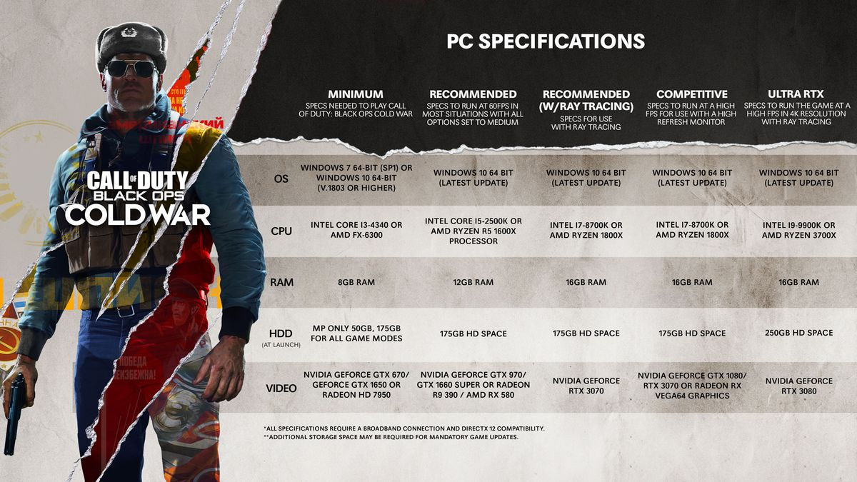 A table showing off the PC system requirements for Call of Duty: Black Ops Cold War