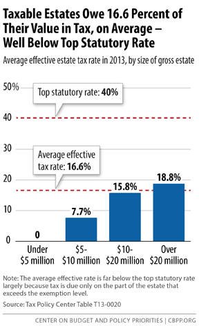 effective estate tax rate
