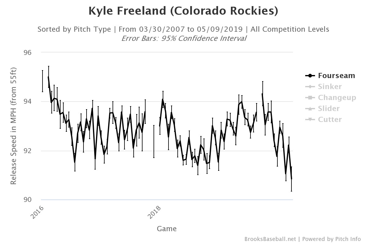 Kyle Freeland is having a rocky start - Beyond the Box Score