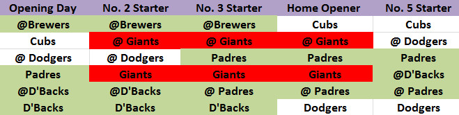 Five opening starters