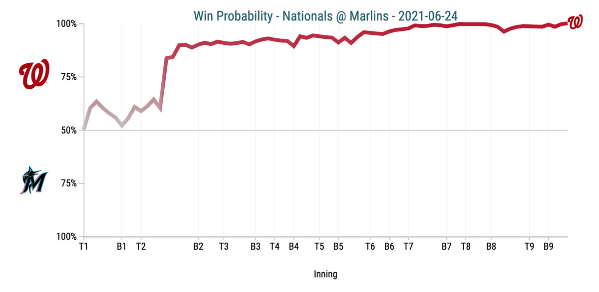 Win Probability Chart - Nationals @ Marlins