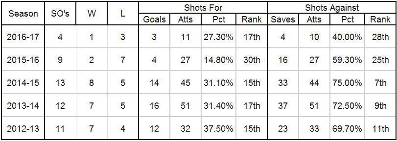 Buffalo Sabres shootout records