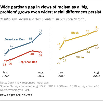A chart shows the differences in how people see racism based on party and race.