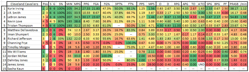 2015 2016 NBA Finals Game 7 - CLE Player Stats