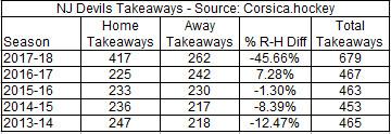 Devils Takeaways 2013-2018