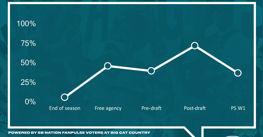 Jaguars fan confidence improves during offseason