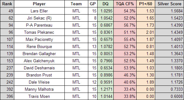 Habs overall forwards Nov 8