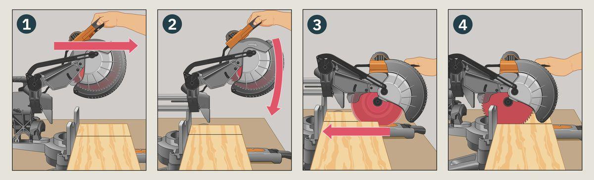Tool Lab: Sliding Compound-Miter Saws, Spring 2021, technique illustrations