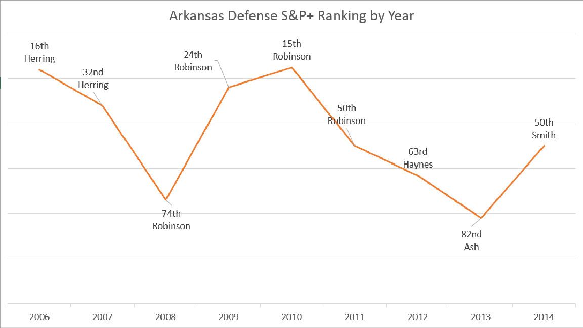 Arkansas Defense S&P+, 2006-2014