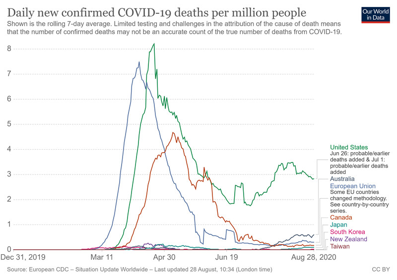 A chart showing Covid-19 deaths in developed countries.
