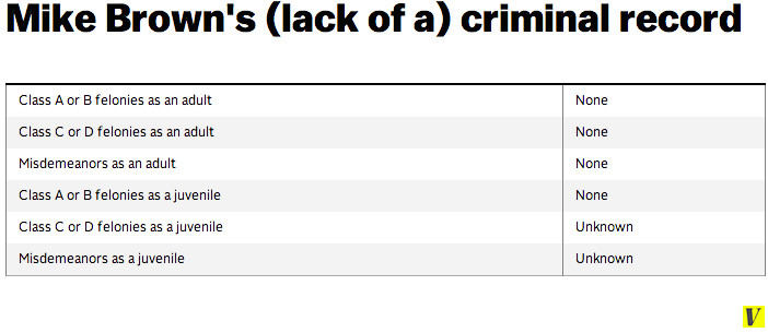 Mike Brown criminal record table
