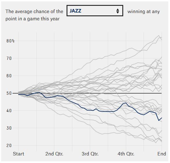 DB 1554 - 538 Chart winning by time