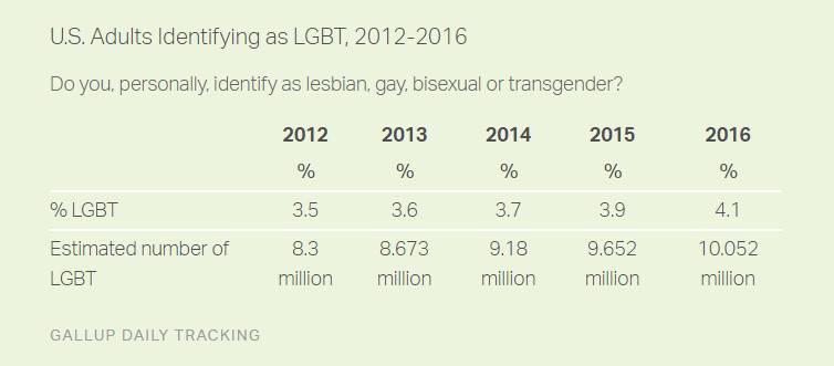 Gallup's data shows more people identify as gay, lesbian, bisexual, or transgender.