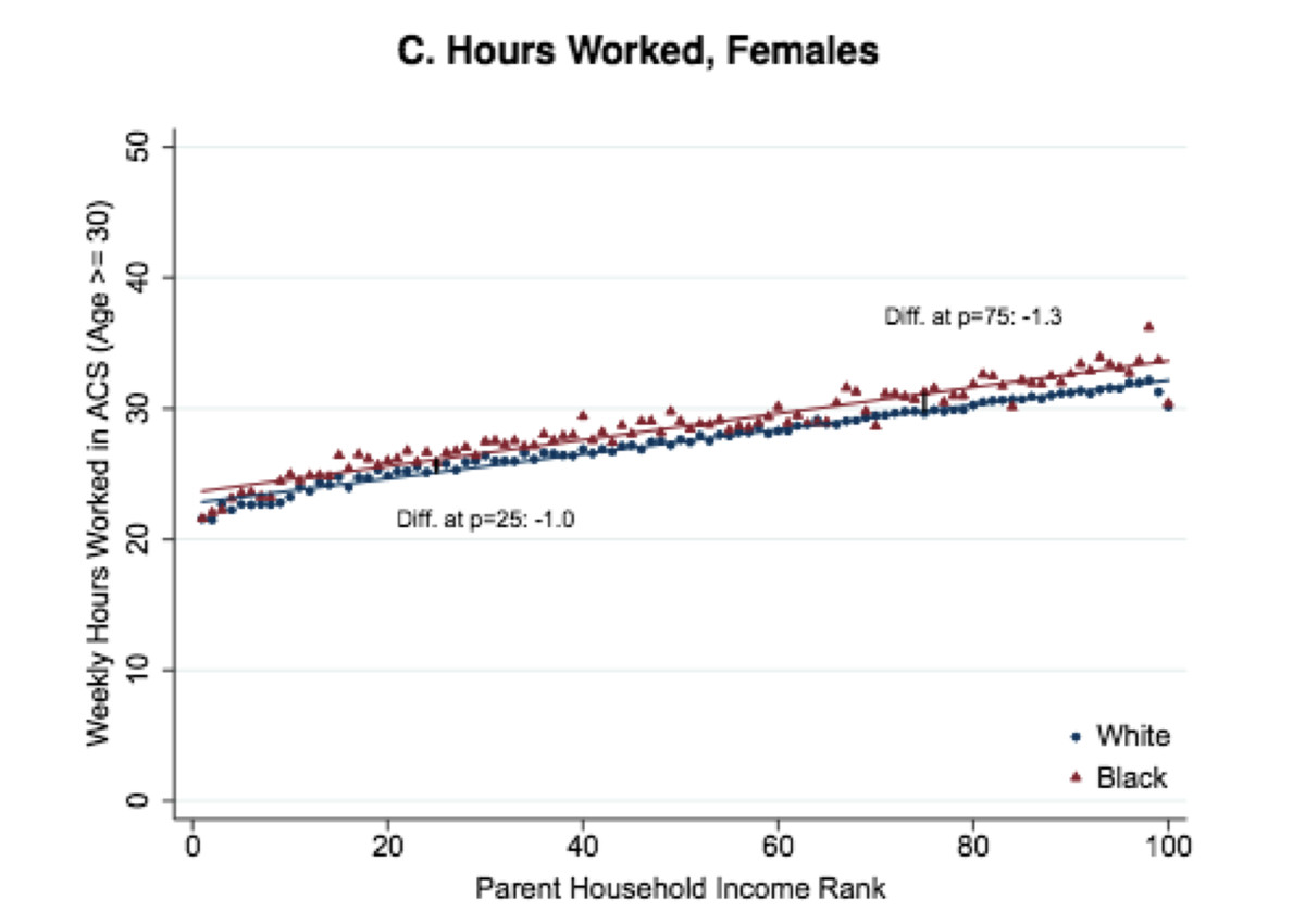 Hours worked by black and white women