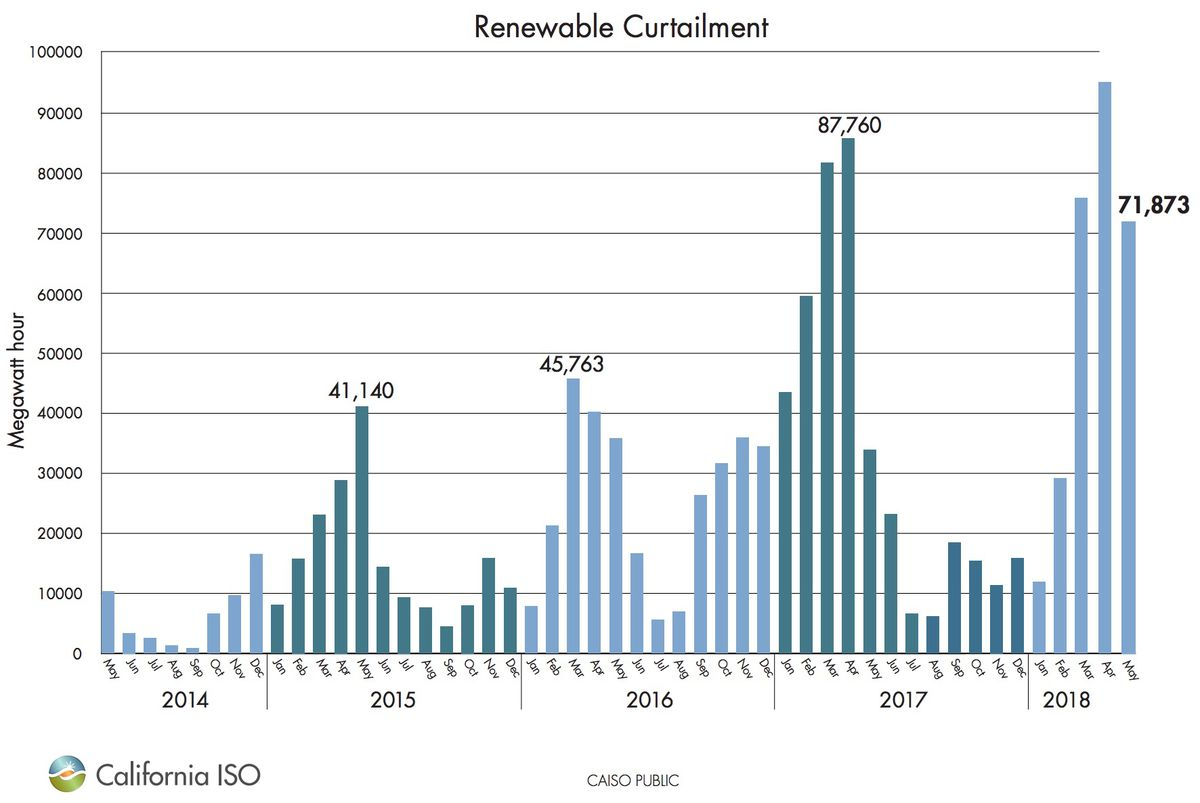 CAISO renewable curtailment