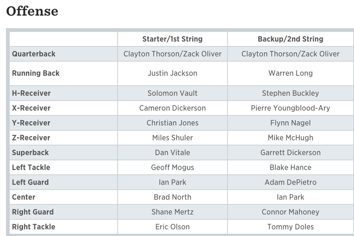 Northwestern Football Depth Chart Final Fall Camp Projection