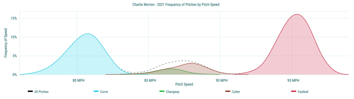 Charlie Morton - 2021 Frequency of Pitches by Pitch Speed