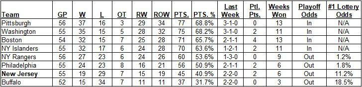 East Division Standings as of the morning of May 09, 2021