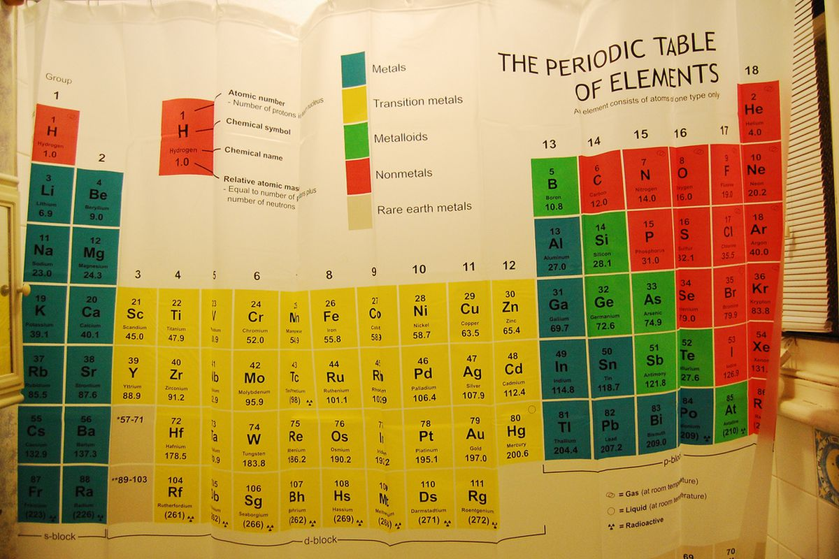 Flerovium and livermorium get names on the periodic table of flickr periodic table shower curtain gamestrikefo Choice Image