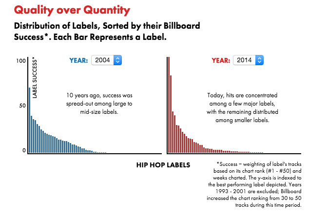 The rise and fall of hip hop s greatest record labels since 1989 in