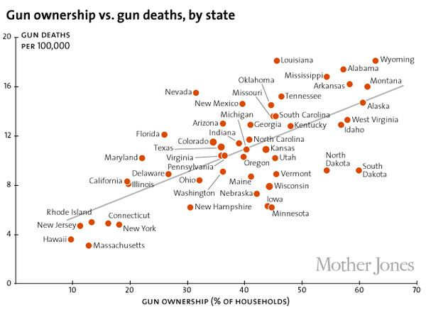 Americas Unique Gun Violence Problem Explained In Maps And - Gun deaths us map image