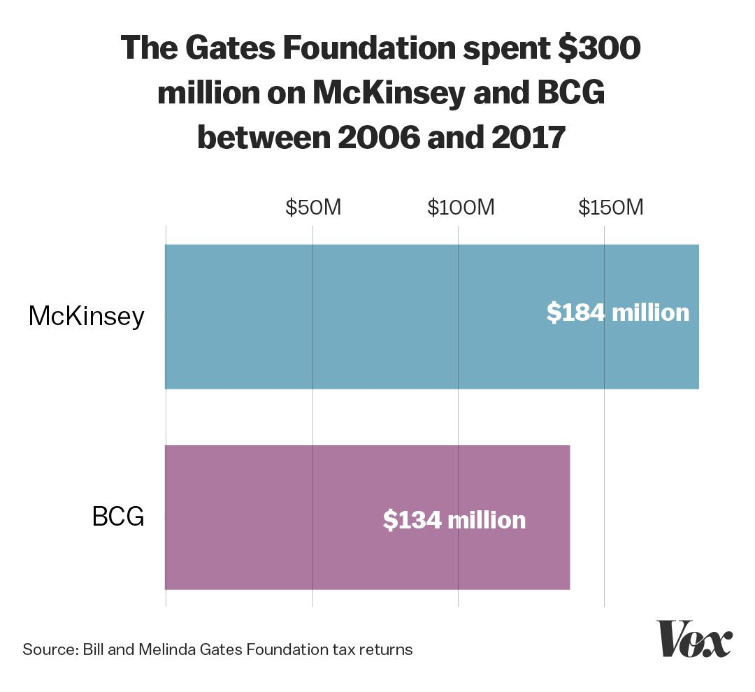 McKinsey infiltrated the world of global public health. Here's how ...