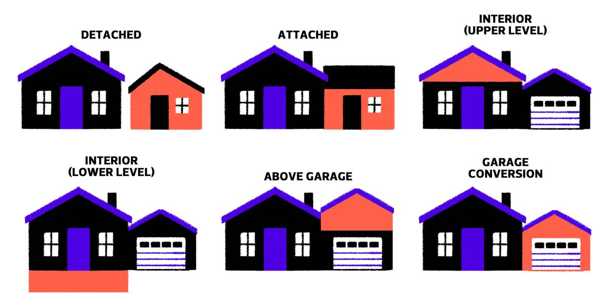 An illustration of six accessory dwelling units showing how they could be integrated into an existing house or constructed as a separate structure.