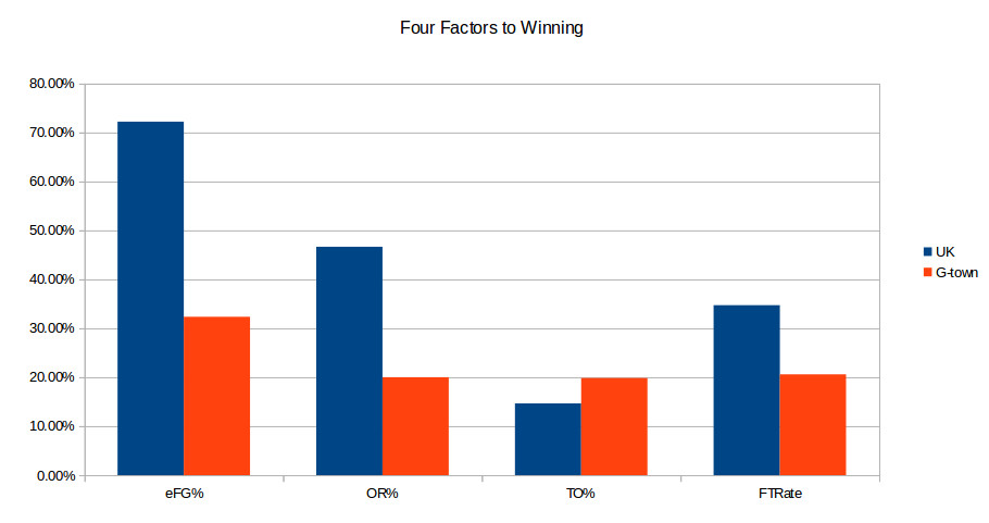 Georgetown at UK - Four Factors
