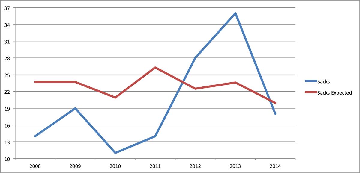Sacks 2008-14