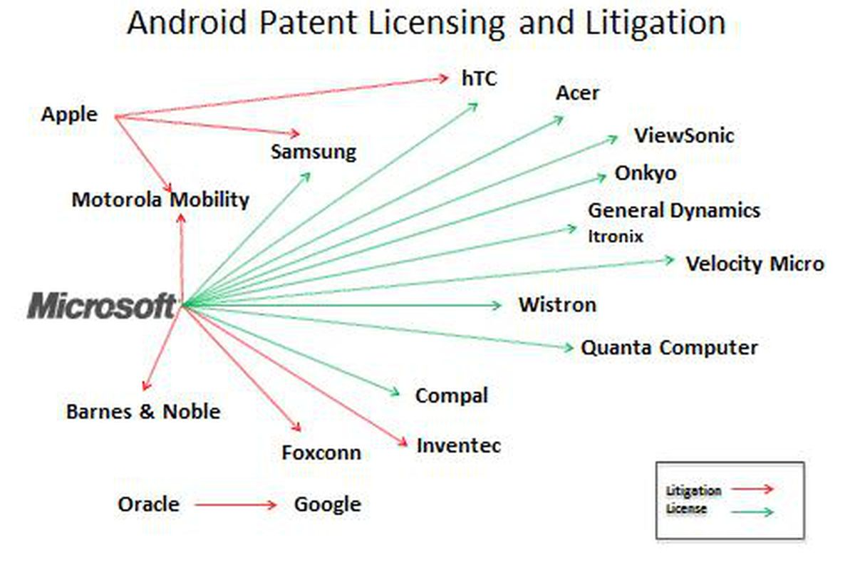 Microsoft Signs Compal To Patent Licensing Agreement For Android And