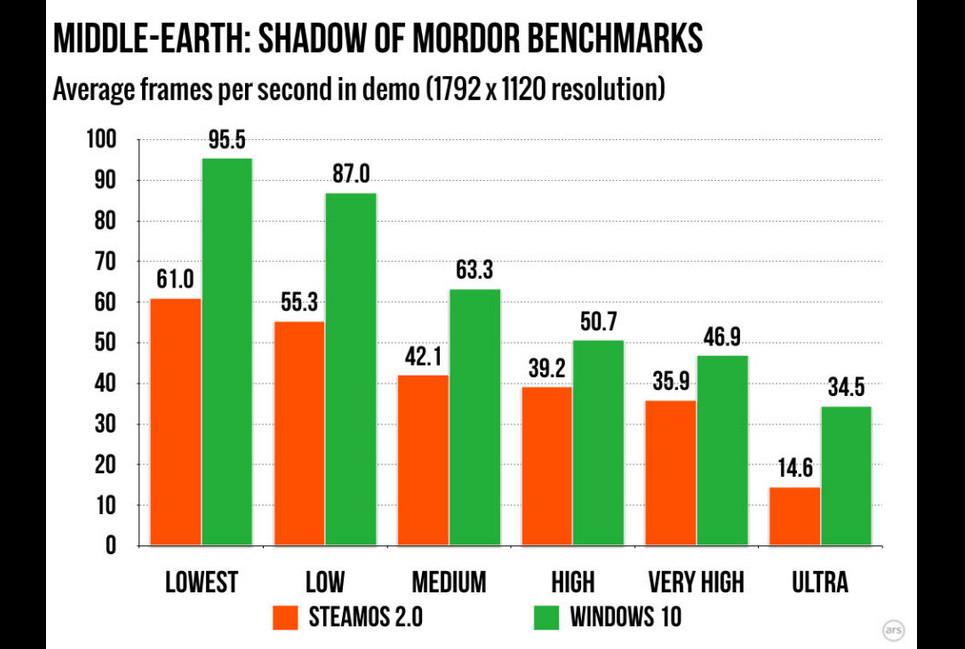 steamos benchmark