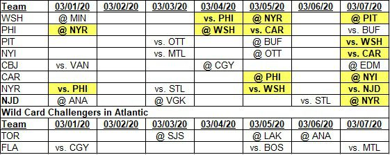 Team schedules for 3-1-2020 to 3-7-2020