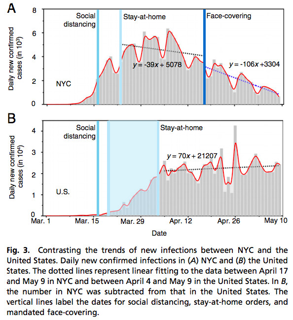 Graph comparing Covid-19 cases in New York City to the rest of the United States.