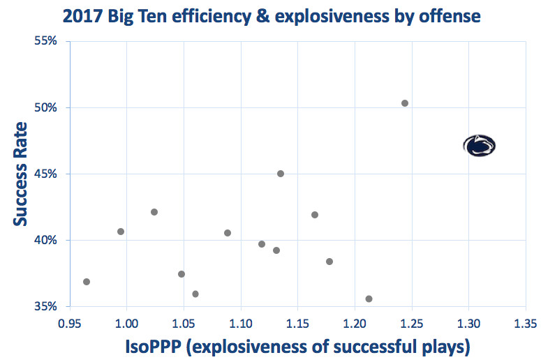 2017 Penn State offensive efficiency & explosiveness