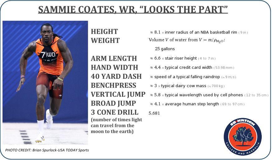 Sammie Coates Combine Wolfram Alpha