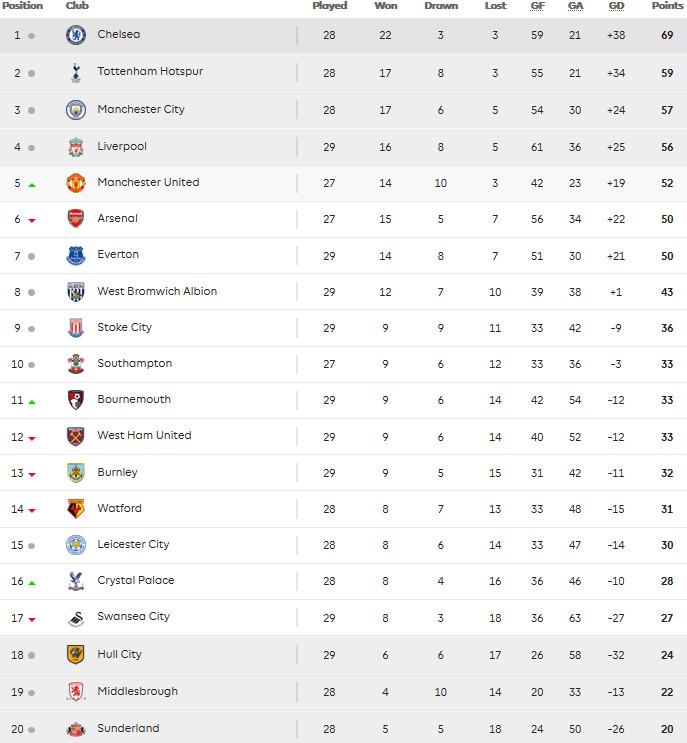 31.03 - Premier League Table